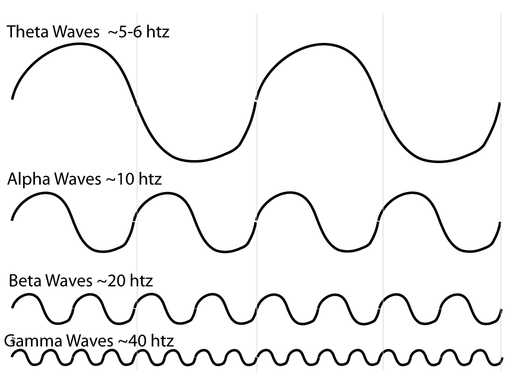 4i Brain-Waves-Diagram - Copy.jpg