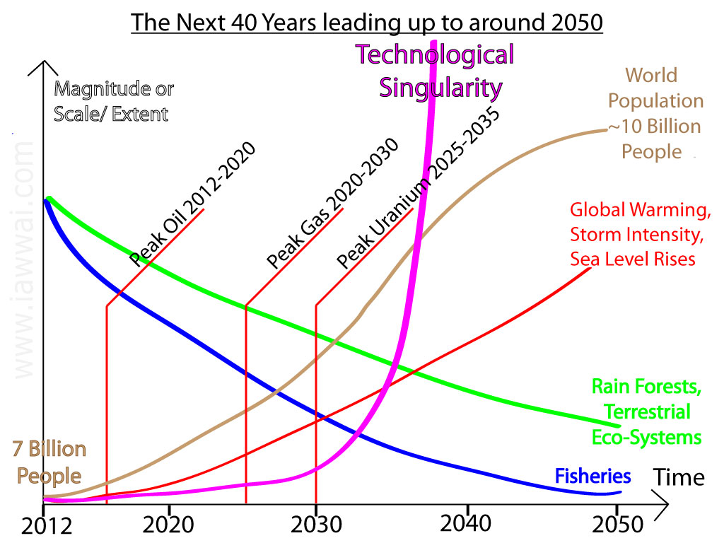 Graph Summarizing the Problems and Time Scales of the Next 40 years and also the coming of the Technological Singularity