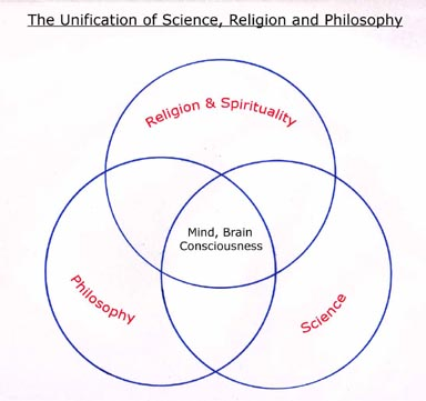 relationship between science religion and philosophy of china